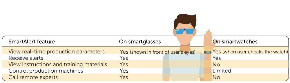 Table on SmartAlert features